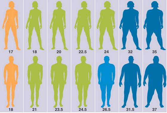 painoindeksi BMI